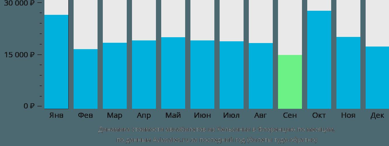 Динамика стоимости авиабилетов из Хельсинки в Флоренцию по месяцам