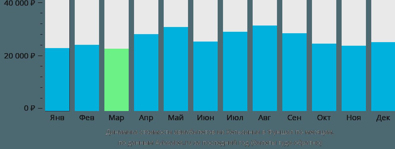 Динамика стоимости авиабилетов из Хельсинки в Фуншал по месяцам