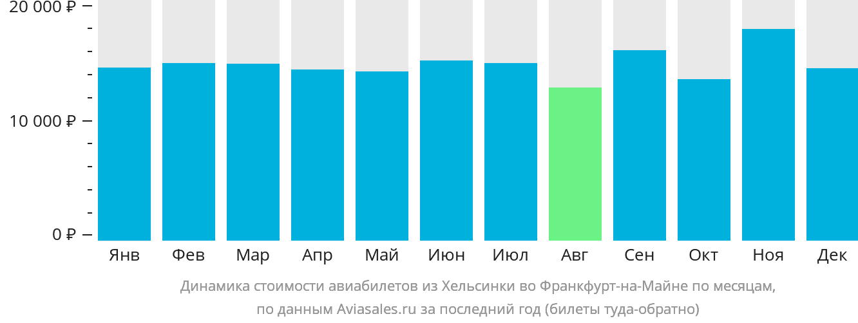 Динамика стоимости авиабилетов из Хельсинки во Франкфурт-на-Майне по месяцам