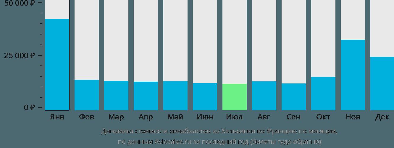 Динамика стоимости авиабилетов из Хельсинки во Францию по месяцам