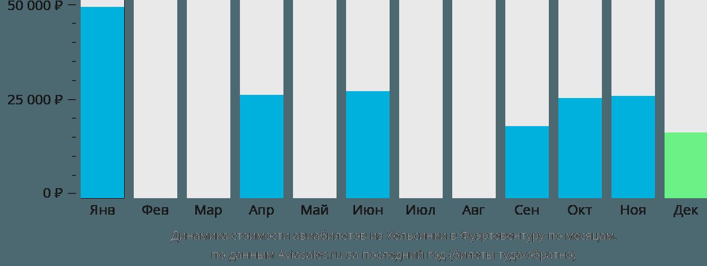 Динамика стоимости авиабилетов из Хельсинки в Фуэртевентуру по месяцам