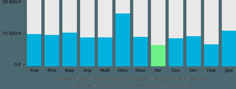 Динамика стоимости авиабилетов из Хельсинки в Великобританию по месяцам