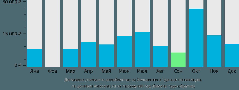 Динамика стоимости авиабилетов из Хельсинки в Гданьск по месяцам