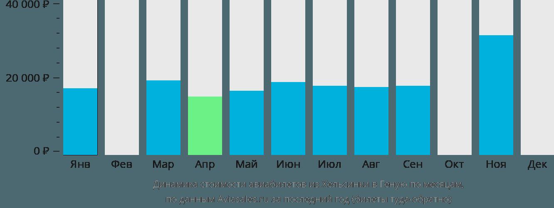 Динамика стоимости авиабилетов из Хельсинки в Геную по месяцам