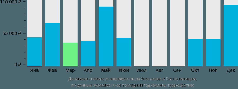 Динамика стоимости авиабилетов из Хельсинки в Гоа по месяцам