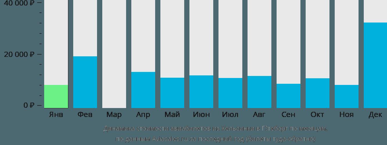 Динамика стоимости авиабилетов из Хельсинки в Гётеборг по месяцам