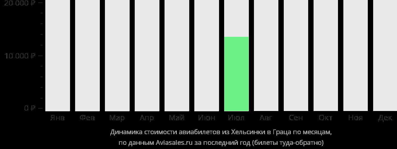 Динамика стоимости авиабилетов из Хельсинки в Грац по месяцам