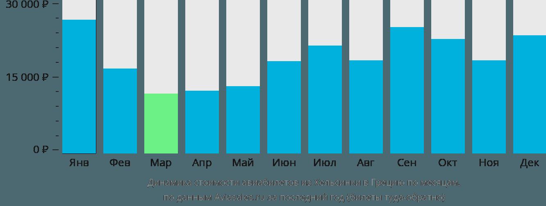 Динамика стоимости авиабилетов из Хельсинки в Грецию по месяцам