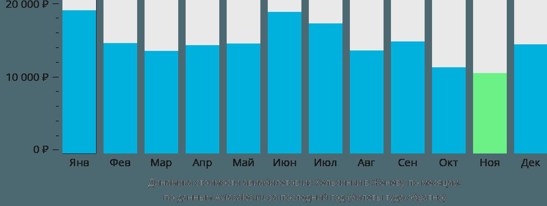 Динамика стоимости авиабилетов из Хельсинки в Женеву по месяцам