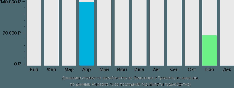 Динамика стоимости авиабилетов из Хельсинки в Гуаякиль по месяцам