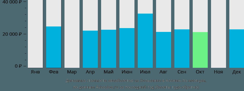 Динамика стоимости авиабилетов из Хельсинки в Аланию по месяцам