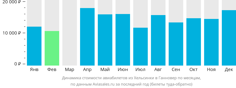 Динамика стоимости авиабилетов из Хельсинки в Ганновер по месяцам