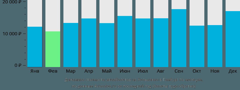 Динамика стоимости авиабилетов из Хельсинки в Гамбург по месяцам