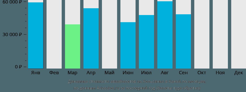 Динамика стоимости авиабилетов из Хельсинки в Ханой по месяцам