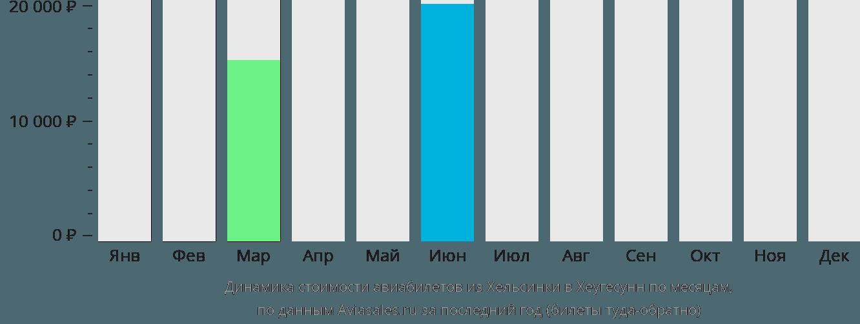 Динамика стоимости авиабилетов из Хельсинки в Хеугесунн по месяцам