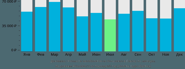 Динамика стоимости авиабилетов из Хельсинки в Гавану по месяцам