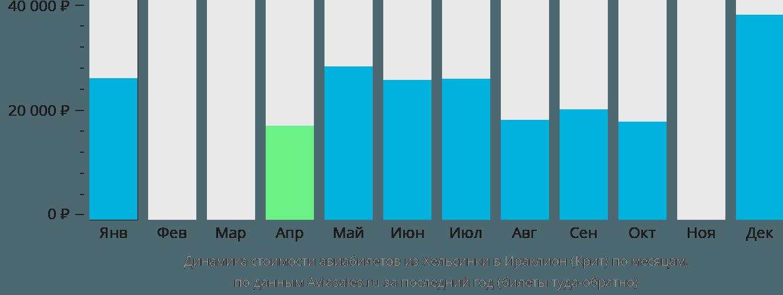 Динамика стоимости авиабилетов из Хельсинки в Ираклион (Крит) по месяцам