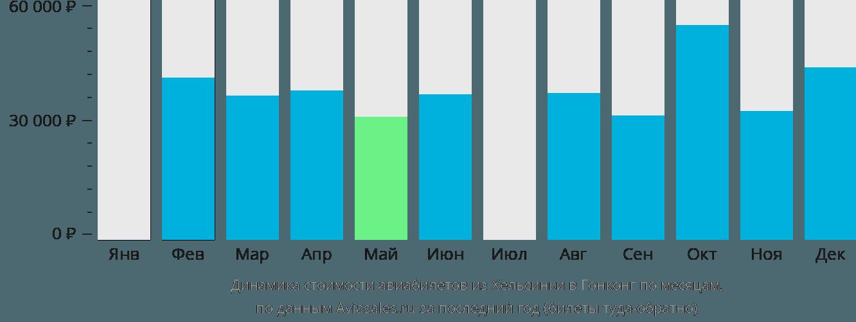 Динамика стоимости авиабилетов из Хельсинки в Гонконг по месяцам