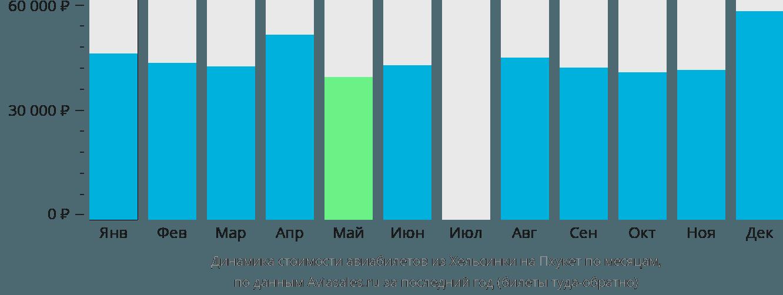 Динамика стоимости авиабилетов из Хельсинки на Пхукет по месяцам