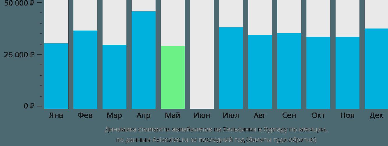 Динамика стоимости авиабилетов из Хельсинки в Хургаду по месяцам