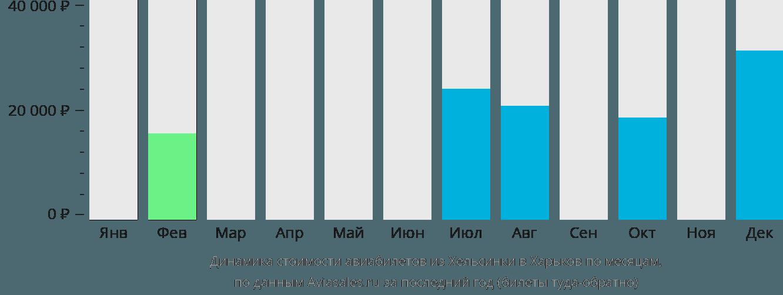 Динамика стоимости авиабилетов из Хельсинки в Харьков по месяцам