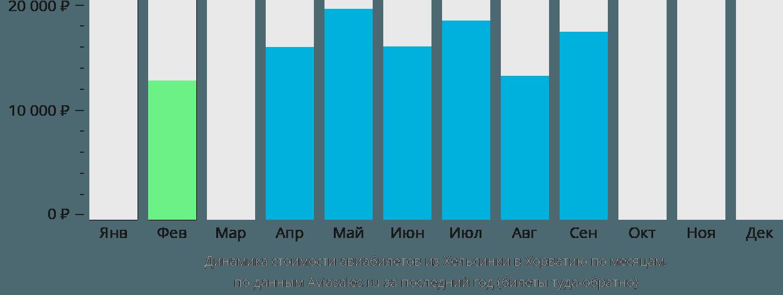 Динамика стоимости авиабилетов из Хельсинки в Хорватию по месяцам