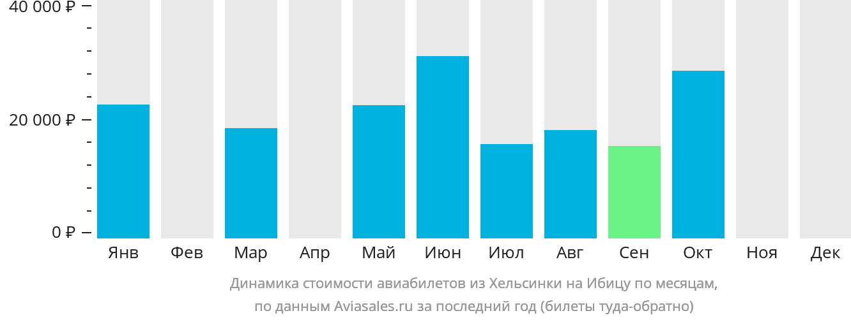 Динамика стоимости авиабилетов из Хельсинки на Ибицу по месяцам