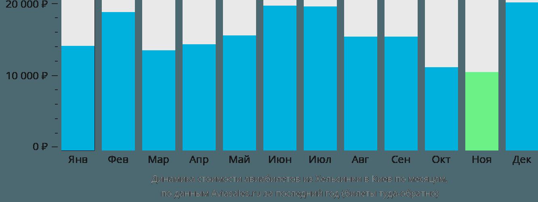 Динамика стоимости авиабилетов из Хельсинки в Киев по месяцам