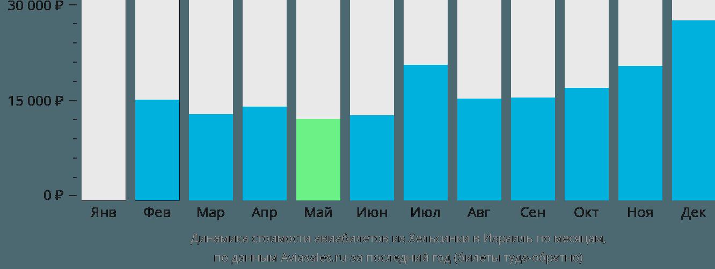 Динамика стоимости авиабилетов из Хельсинки в Израиль по месяцам