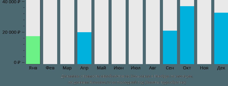 Динамика стоимости авиабилетов из Хельсинки в Инсбрук по месяцам