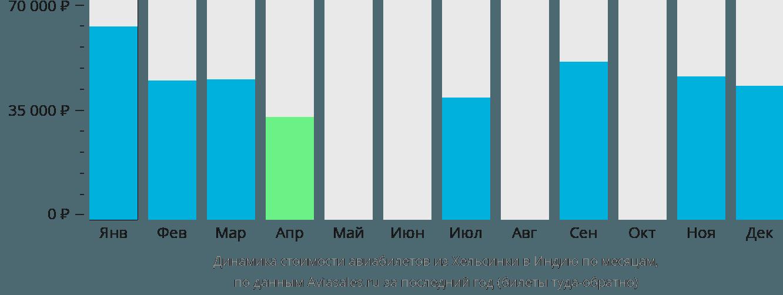 Динамика стоимости авиабилетов из Хельсинки в Индию по месяцам