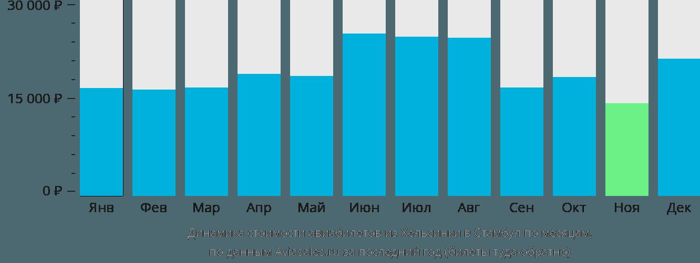 Динамика стоимости авиабилетов из Хельсинки в Стамбул по месяцам