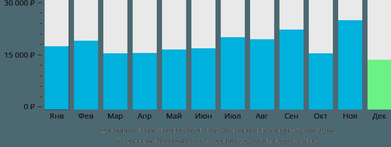 Динамика стоимости авиабилетов из Хельсинки в Исландию по месяцам