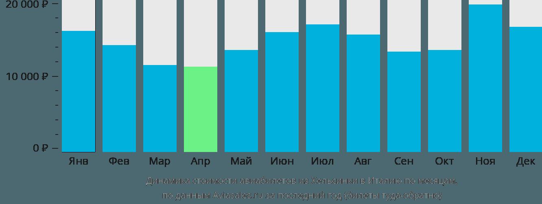 Динамика стоимости авиабилетов из Хельсинки в Италию по месяцам