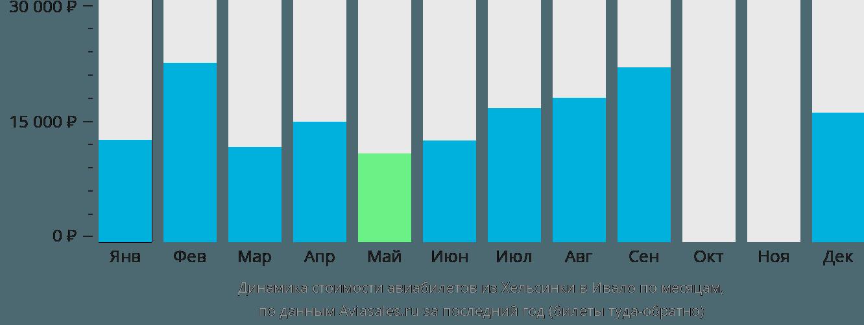 Динамика стоимости авиабилетов из Хельсинки в Ивало по месяцам