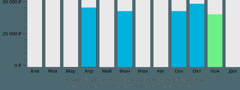 Динамика стоимости авиабилетов из Хельсинки в Джакарту по месяцам