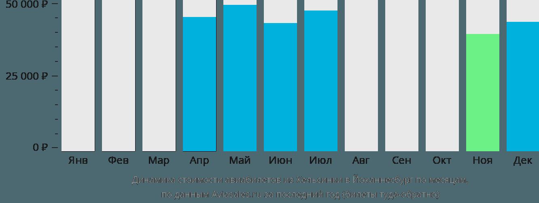 Динамика стоимости авиабилетов из Хельсинки в Йоханнесбург по месяцам