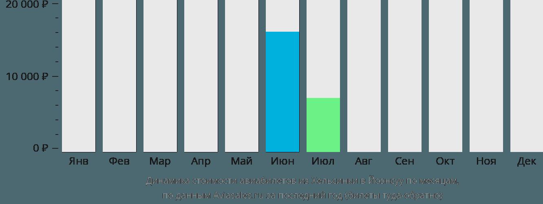 Динамика стоимости авиабилетов из Хельсинки в Йоэнсуу по месяцам