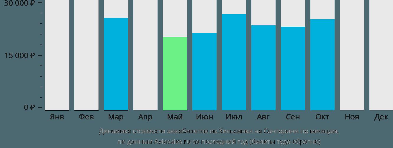 Динамика стоимости авиабилетов из Хельсинки на Санторини по месяцам