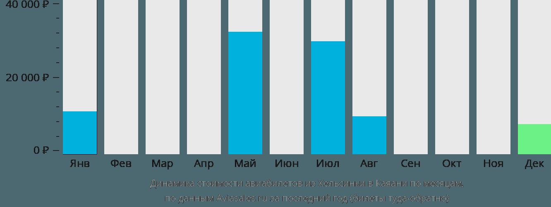 Динамика стоимости авиабилетов из Хельсинки в Каяани по месяцам