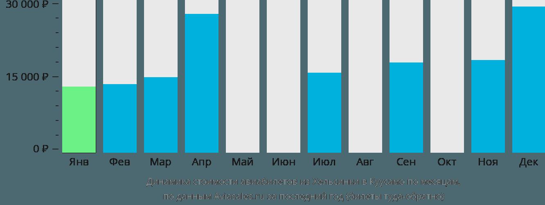 Динамика стоимости авиабилетов из Хельсинки в Куусамо по месяцам
