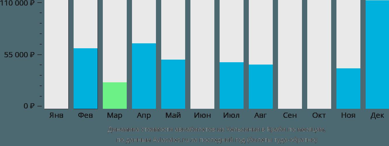 Динамика стоимости авиабилетов из Хельсинки в Краби по месяцам