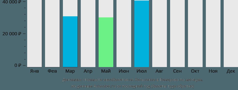 Динамика стоимости авиабилетов из Хельсинки в Кемерово по месяцам