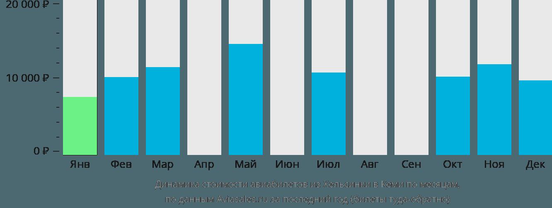 Динамика стоимости авиабилетов из Хельсинки в Кеми по месяцам