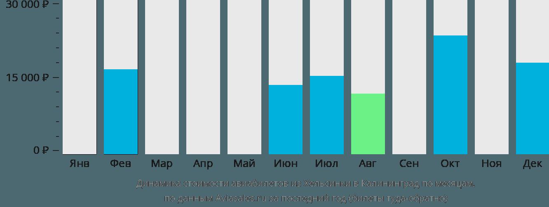 Динамика стоимости авиабилетов из Хельсинки в Калининград по месяцам