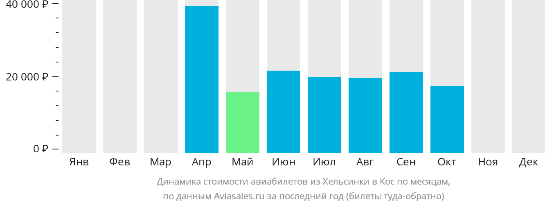 Динамика стоимости авиабилетов из Хельсинки в Кос по месяцам