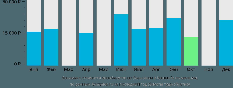 Динамика стоимости авиабилетов из Хельсинки в Кишинёв по месяцам