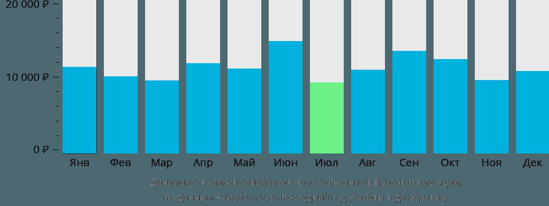 Динамика стоимости авиабилетов из Хельсинки в Краков по месяцам