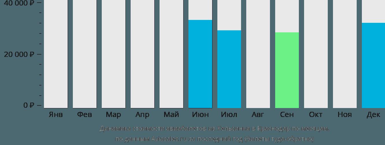 Динамика стоимости авиабилетов из Хельсинки в Краснодар по месяцам