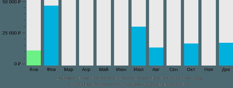 Динамика стоимости авиабилетов из Хельсинки в Кристиансанн по месяцам